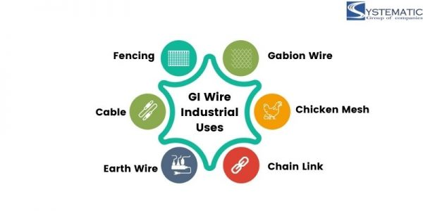 gi wire applications