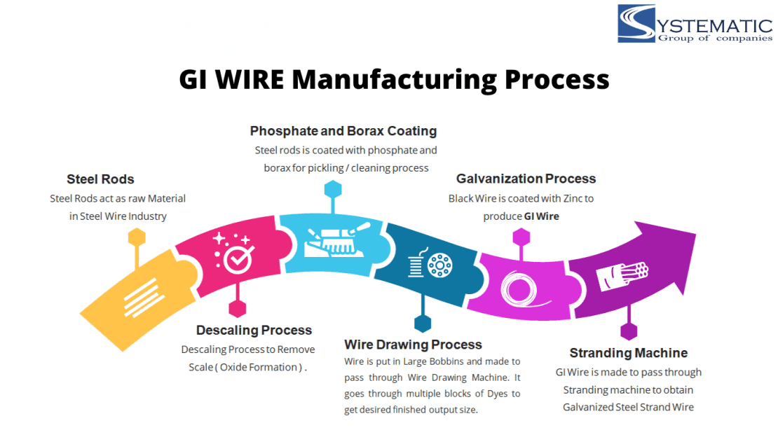 gi wire manufacturing process